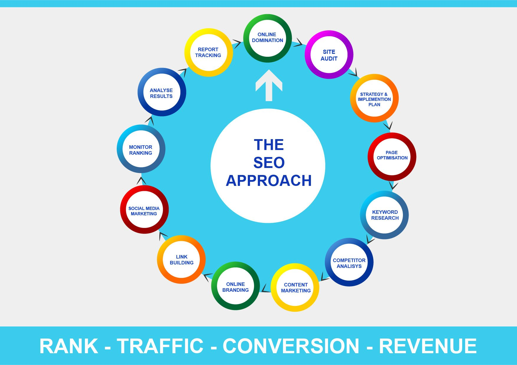 graphic of an seo approach